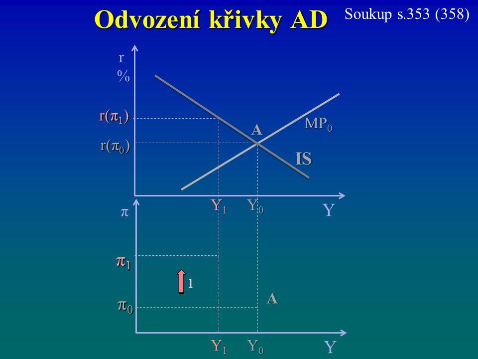 Odvození křivky AD r%r% Y r(π 1 ) MP 0 π Y π1π1π1π1 π0π0π0π0 Y0Y0Y0Y0 A r(π 0 ) Y1Y1Y1Y1 IS Y0Y0Y0Y0 Y1Y1Y1Y1 A 1 Soukup s.353 (358)