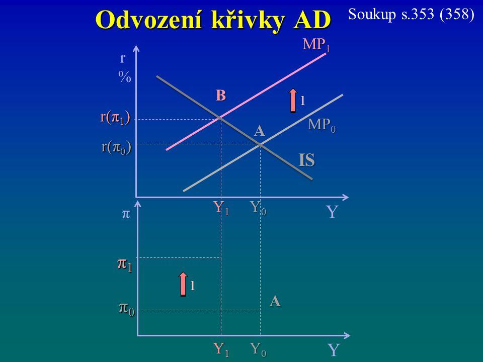 Odvození křivky AD MP 1 r%r% Y r(π 1 ) MP 0 π Y π1π1π1π1 π0π0π0π0 Y0Y0Y0Y0 B A r(π 0 ) Y1Y1Y1Y1 IS Y0Y0Y0Y0 Y1Y1Y1Y1 A 1 1 Soukup s.353 (358)