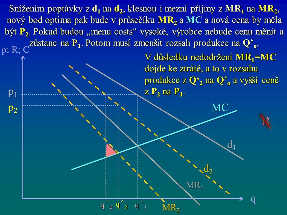 MC p; R; C q p1p1p1p1 p2p2p2p2 q´ 0 d1d1d1d1 d2d2d2d2 MR 2 MR 1 q´ 1 q´ 2 Snížením poptávky z d 1 na d 2, klesnou i mezní příjmy z MR 1 na MR 2, nový