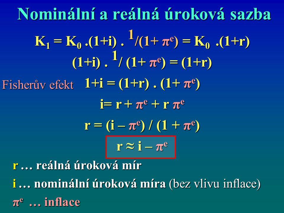 Nominální a reálná úroková sazba K 1 = K 0.(1+i). 1 /(1+ π e ) = K 0.(1+r) (1+i). 1 / (1+ π e ) = (1+r) 1+i = (1+r). (1+ π e ) i= r + π e + r π e r =