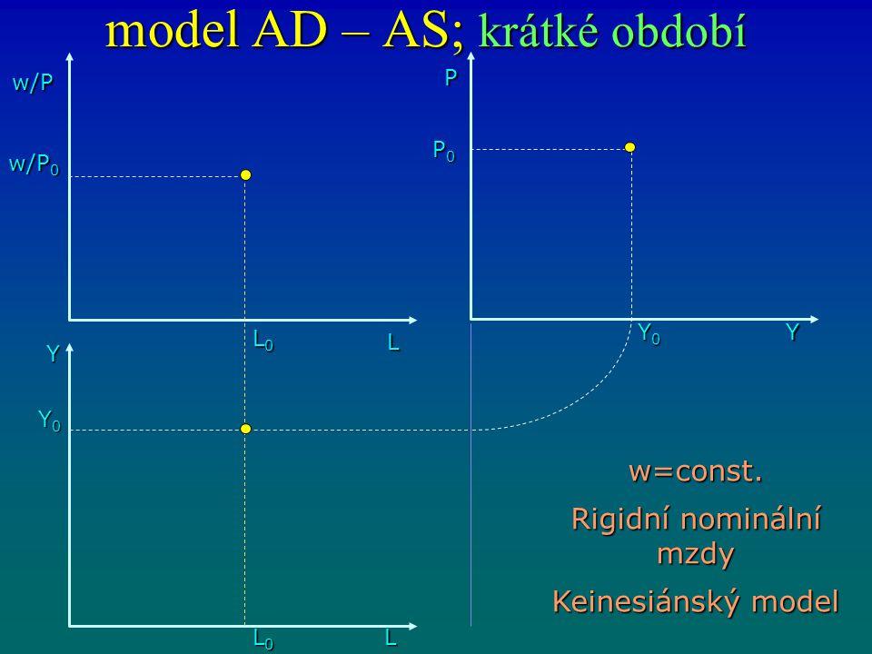 model AD – AS; krátké období w/P L L0L0L0L0 Y L0L0L0L0L Y0Y0Y0Y0 w/P 0 P0P0P0P0 Y0Y0Y0Y0 P Y w=const. Rigidní nominální mzdy Keinesiánský model