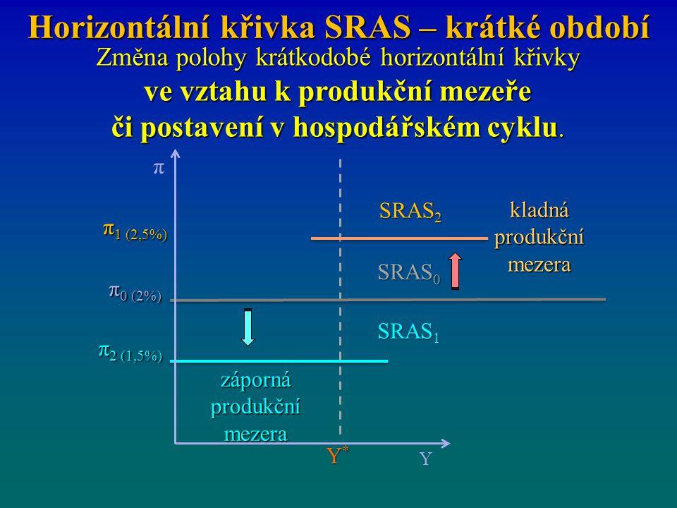 Horizontální křivka SRAS – krátké období kladná produkční mezera Změna polohy krátkodobé horizontální křivky ve vztahu k produkční mezeře či postavení