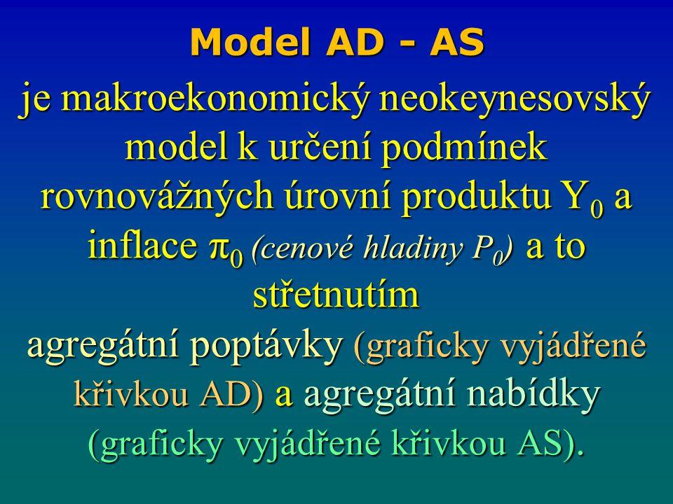 je makroekonomický neokeynesovský model k určení podmínek rovnovážných úrovní produktu Y 0 a inflace π 0 (cenové hladiny P 0 ) a to střetnutím agregát