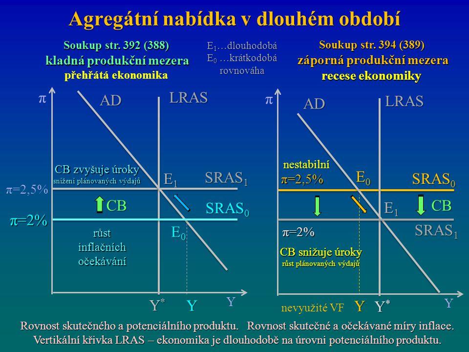 Agregátní nabídka v dlouhém období E1E1E1E1 E0E0E0E0 π=2% π Y Y*Y*Y*Y* SRAS 1 π=2,5% SRAS 0 LRAS E1E1E1E1 E0E0E0E0 π=2% π Y Y*Y*Y*Y* SRAS 0 LRAS Y AD