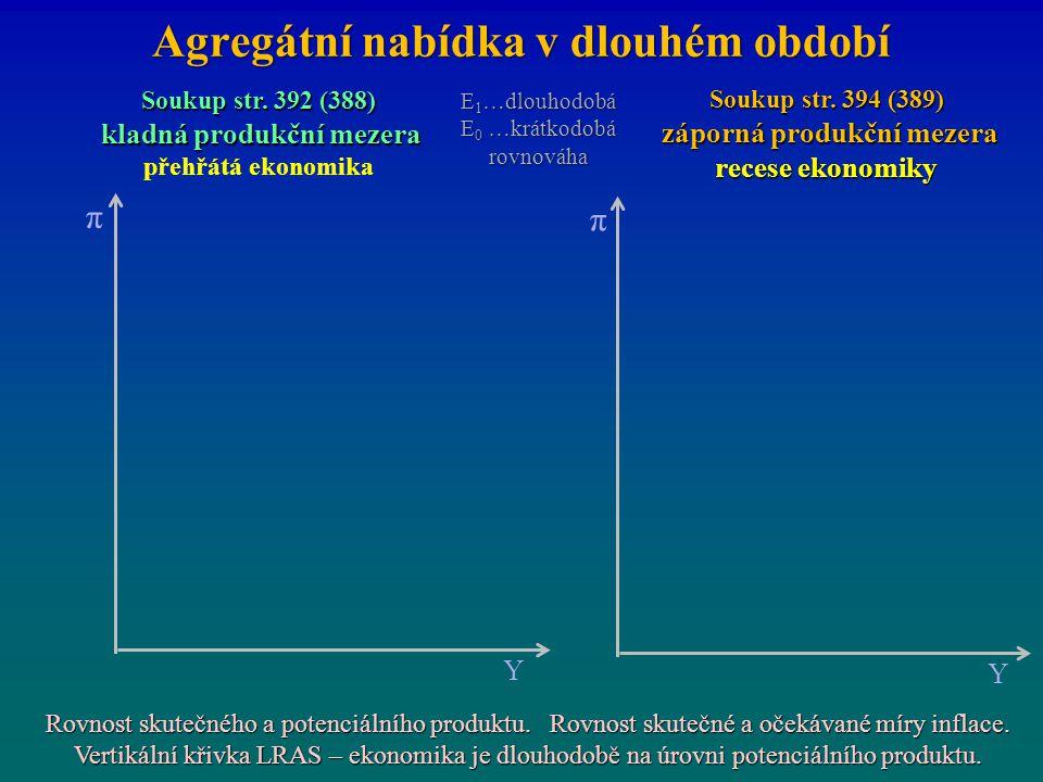 Agregátní nabídka v dlouhém období π Y π Y Soukup str. 392 (388) kladná produkční mezera kladná produkční mezera přehřátá ekonomika Soukup str. 394 (3