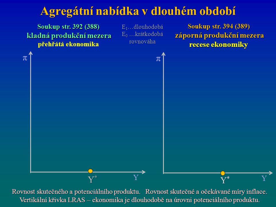 Agregátní nabídka v dlouhém období π Y Y*Y*Y*Y* π Y Y*Y*Y*Y* Soukup str. 392 (388) kladná produkční mezera kladná produkční mezera přehřátá ekonomika