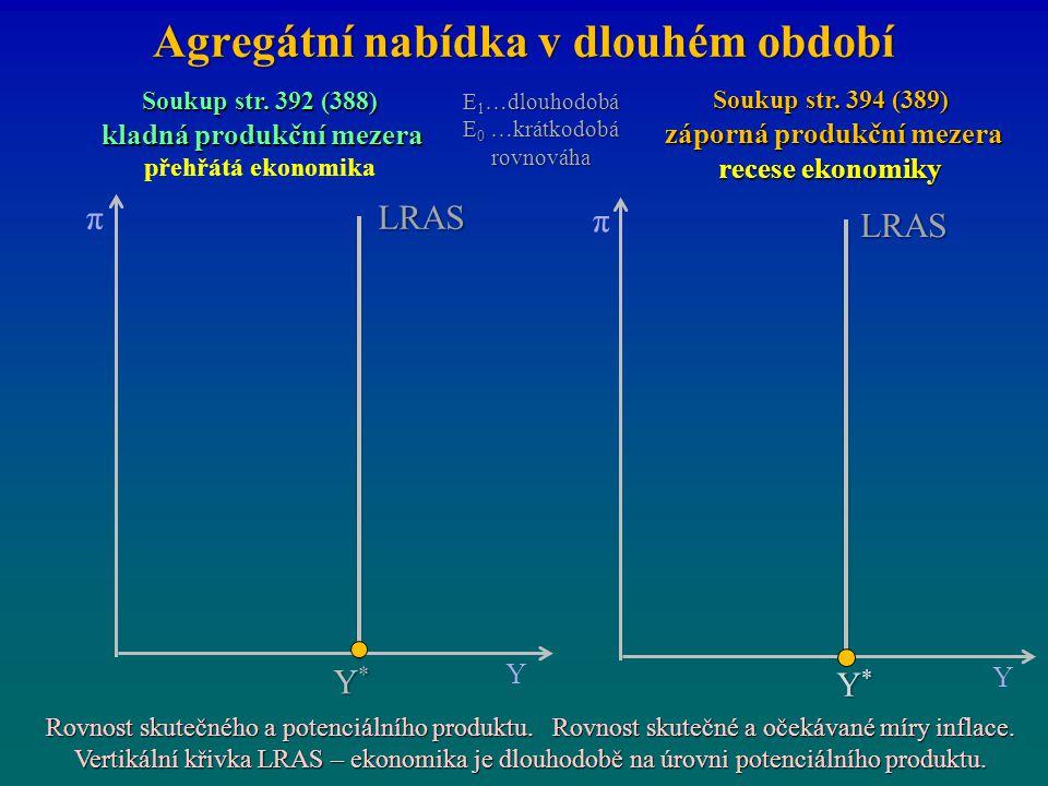Agregátní nabídka v dlouhém období π Y Y*Y*Y*Y* LRAS π Y Y*Y*Y*Y* LRAS Soukup str. 392 (388) kladná produkční mezera kladná produkční mezera přehřátá