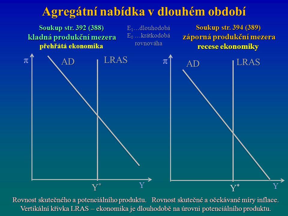Agregátní nabídka v dlouhém období π Y Y*Y*Y*Y* LRAS π Y Y*Y*Y*Y* LRAS AD Soukup str. 392 (388) kladná produkční mezera kladná produkční mezera přehřá