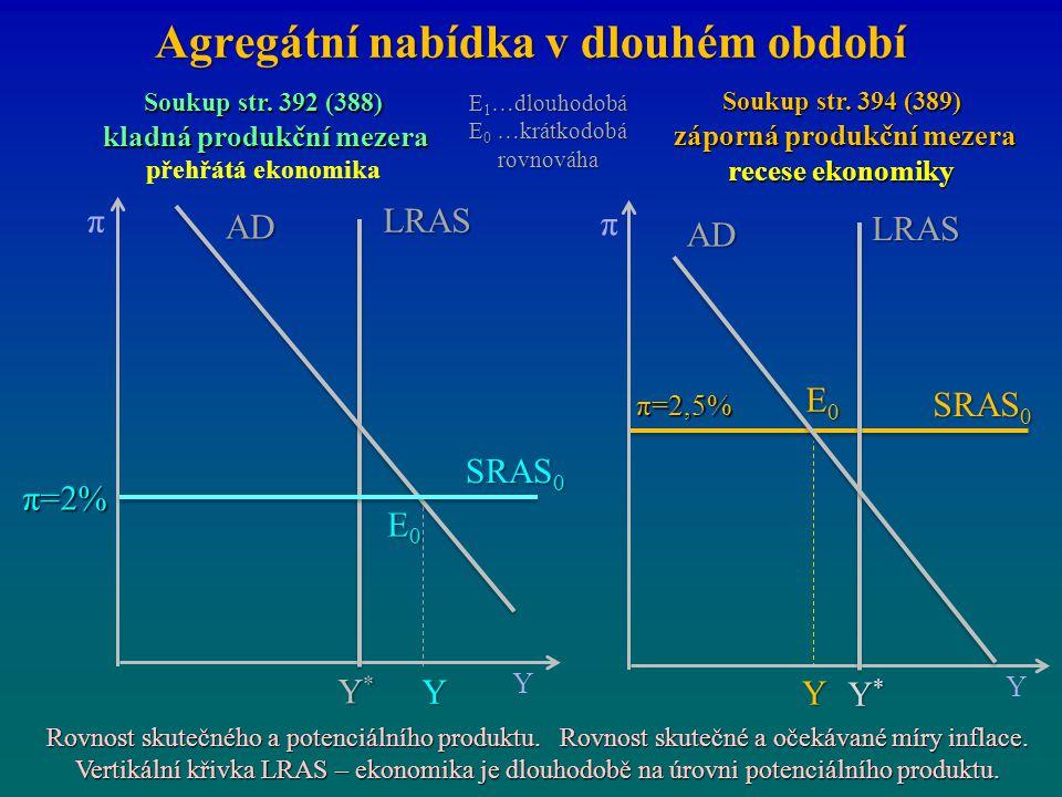 Agregátní nabídka v dlouhém období E0E0E0E0 π=2% π Y Y*Y*Y*Y* SRAS 0 LRAS E0E0E0E0 π Y Y*Y*Y*Y* LRAS Y AD π=2,5% Soukup str. 392 (388) kladná produkčn