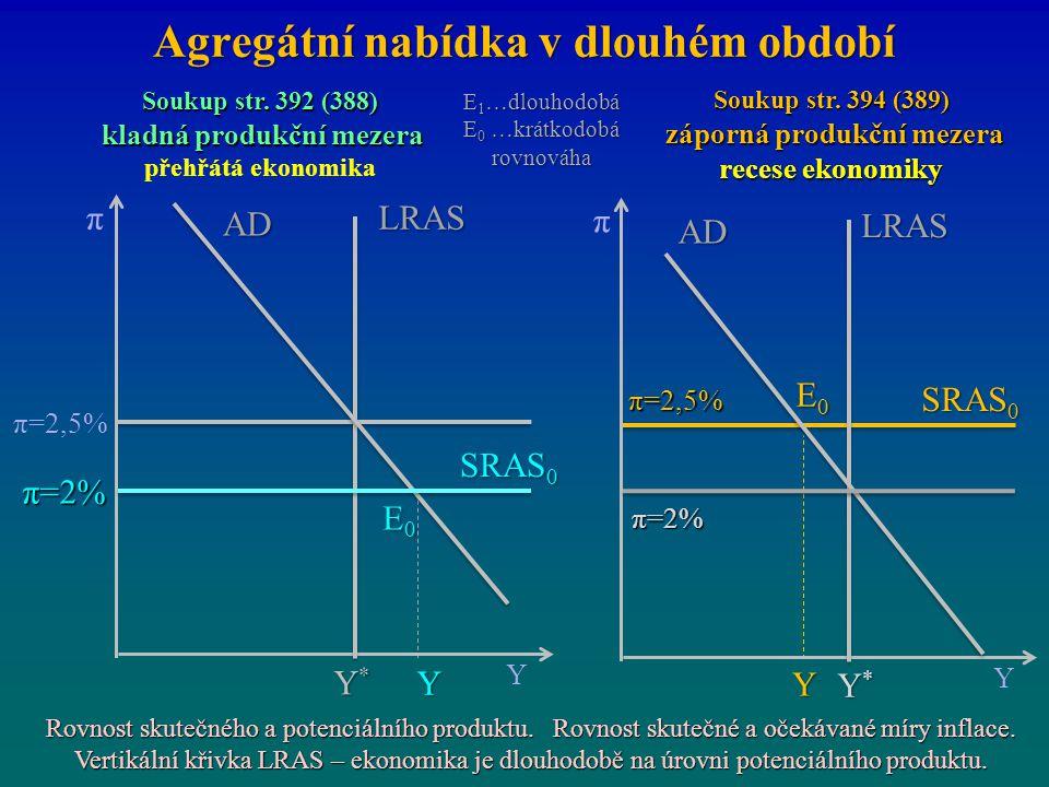 Agregátní nabídka v dlouhém období E0E0E0E0 π=2% π Y Y*Y*Y*Y* π=2,5% SRAS 0 LRAS E0E0E0E0 π=2% π Y Y*Y*Y*Y* SRAS 0 LRAS Y AD π=2,5% Soukup str. 392 (3