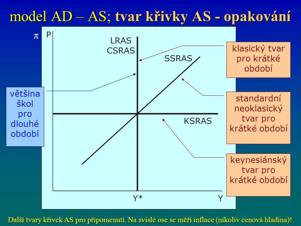 model AD – AS; tvar křivky AS - opakování většina škol pro dlouhé období klasický tvar pro krátké období standardní neoklasický tvar pro krátké období