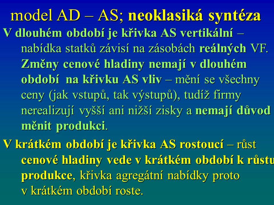 model AD – AS; neoklasiká syntéza V dlouhém období je křivka AS vertikální – nabídka statků závisí na zásobách reálných VF. Změny cenové hladiny nemaj