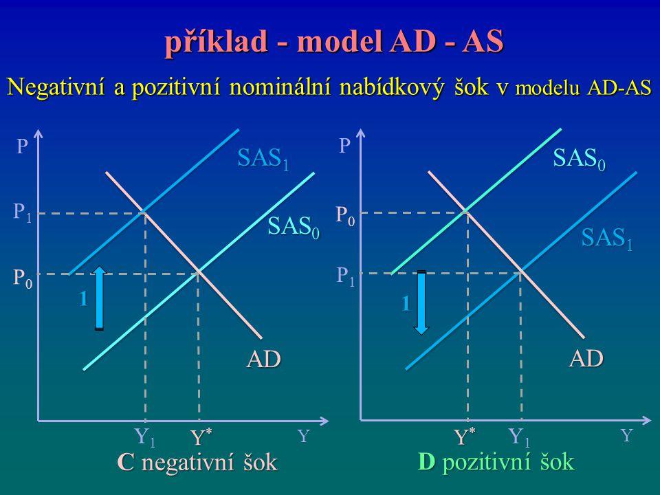 Negativní a pozitivní nominální nabídkový šok v modelu AD-AS příklad - model AD - AS příklad - model AD - AS P Y Y*Y*Y*Y* P0P0 SAS 0 P1P1 Y1Y1 SAS 1 A