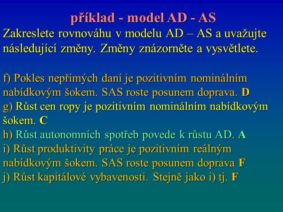 Zakreslete rovnováhu v modelu AD – AS a uvažujte následující změny. Změny znázorněte a vysvětlete. f) Pokles nepřímých daní je pozitivním nominálním n