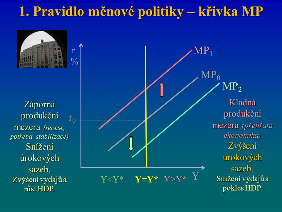 1. Pravidlo měnové politiky – křivka MP r0r0r0r0 MP 1 r%r%r%r% Y Y=Y* MP 0 Y<Y* Y>Y* MP 2 Kladná produkční mezera (přehřátá ekonomika) Zvýšení úrokový