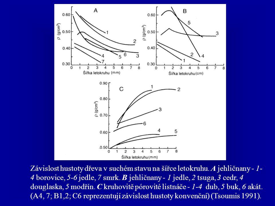 Pinus sp Variabilita šířky letokruhu, šířky jarního a letního dřeva a konvenční hustoty (Pinus sp.) v závislosti od vzdálenosti na dřevě (McGinnes 1963).