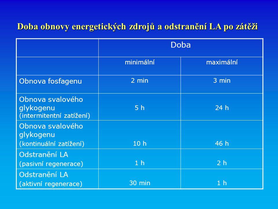 Doba obnovy energetických zdrojů a odstranění LA po zátěži Doba minimálnímaximální Obnova fosfagenu 2 min3 min Obnova svalového glykogenu (intermitentní zatížení) 5 h24 h Obnova svalového glykogenu (kontinuální zatížení) 10 h46 h Odstranění LA (pasivní regenerace) 1 h2 h Odstranění LA (aktivní regenerace) 30 min1 h