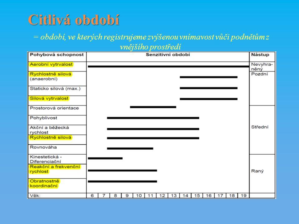 Citlivá období = období, ve kterých registrujeme zvýšenou vnímavost vůči podnětům z vnějšího prostředí