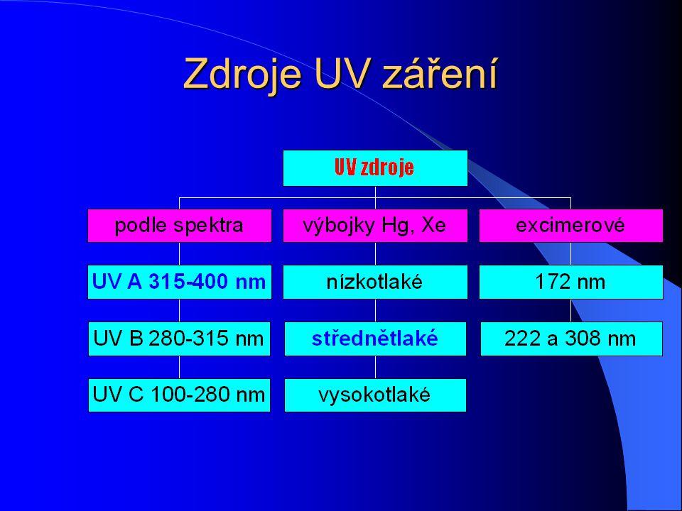 Zdroje záření tepelné zdroje Hg, Xe, deuteriové výbojky, halogenové výbojky lasery excimerové zdroje záření