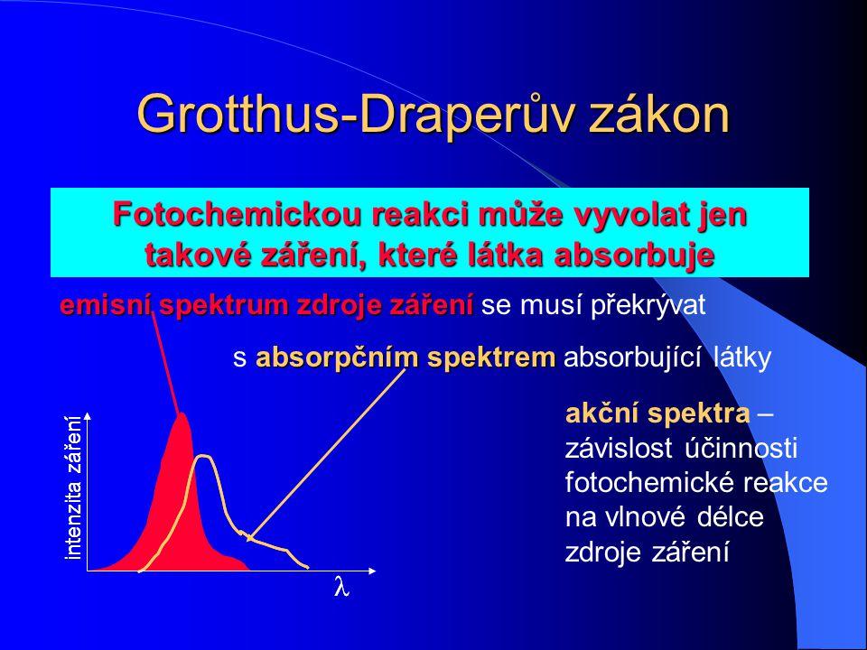 Fotochemické zákony Grotthus-Draper (1817, 1843) Stark-Einstein - zákon fotochemické ekvivalence (1912) Bunsen-Roscoe, zákon reciprocity (1862)