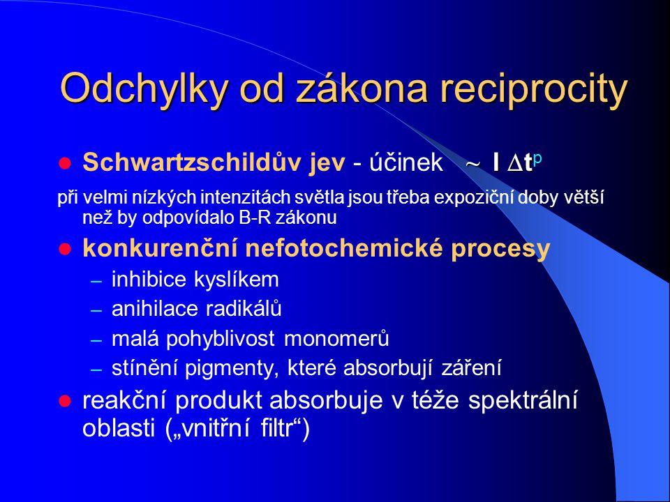 Zákon reciprocity (Bunsen – Roscoe) Množství reakčních produktů je úměrné součinu intenzity světla I a doby ozáření  t ~ I  t Odchylky: ~ I  t Schw