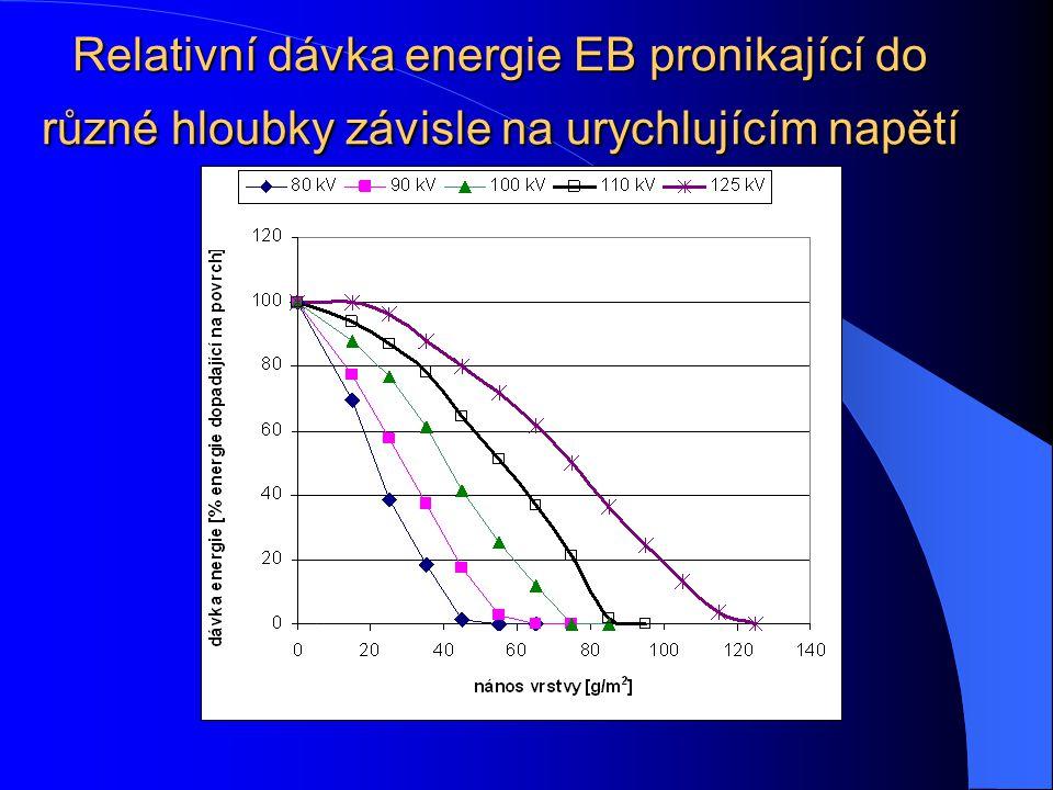 Situace v roce 2004 dramatický pokles ceny EB zdroje z asi 1 mil. $ na 285 000 $ snížení urychlujícího napětí a tím i podstatné zmenšení celého zaříze