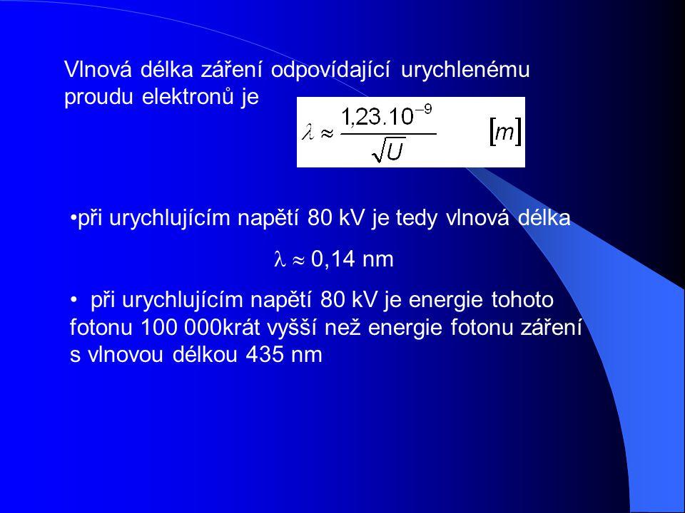Elektrooptický systém elektrooptické čočky k definici a úpravě svazku elektronů + modulující paprsek + clony + vychylující destičky (skener) modulace