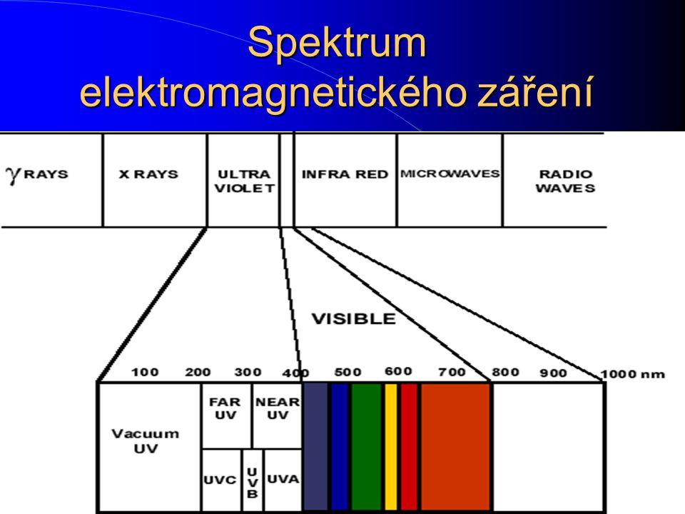 vlnová délka, frekvence, energie záření E= h = c T= c/ 1 nm= 10 -9 m= 10Ăngström Pro vytvrzování barev, laků nebo lepidel se využívá infračervené a mi