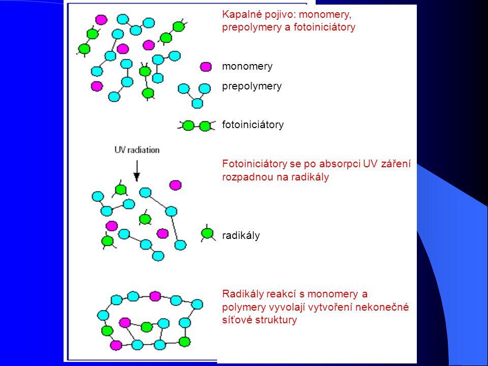 Vytvrzování UV zářením Absorpce fotonů UV záření fotoiniciátorem Fotochemická reakce fotoiniciátoru  radikály nebo kationty radikálová nebo kationtov