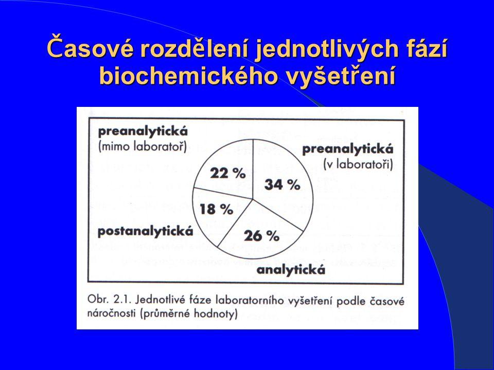 Č asové rozd ě lení jednotlivých fází biochemického vyšet ř ení