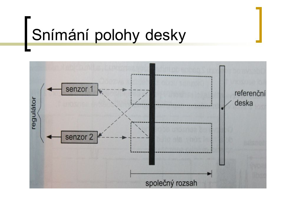 Snímání polohy desky