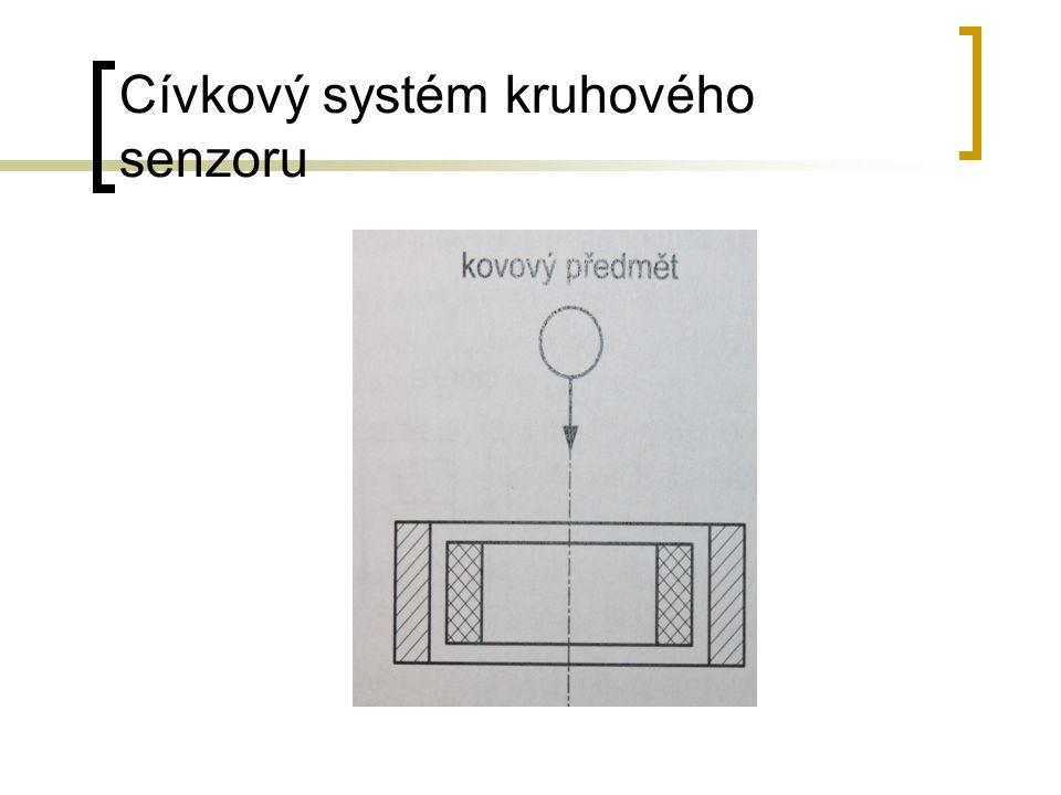 Cívkový systém kruhového senzoru