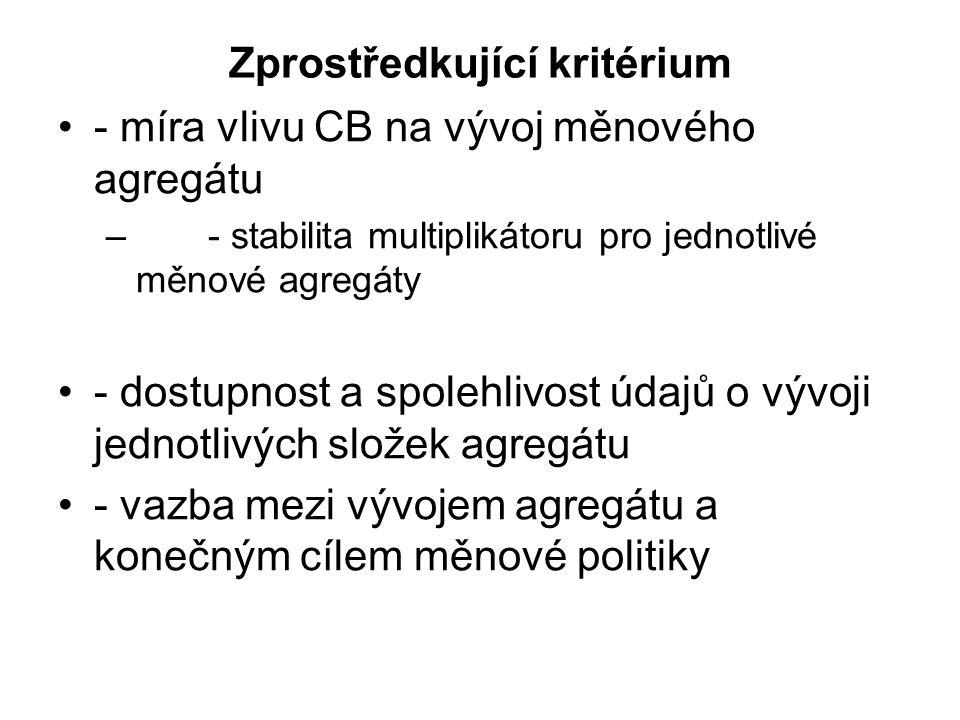 Zprostředkující kritérium - míra vlivu CB na vývoj měnového agregátu – - stabilita multiplikátoru pro jednotlivé měnové agregáty - dostupnost a spoleh