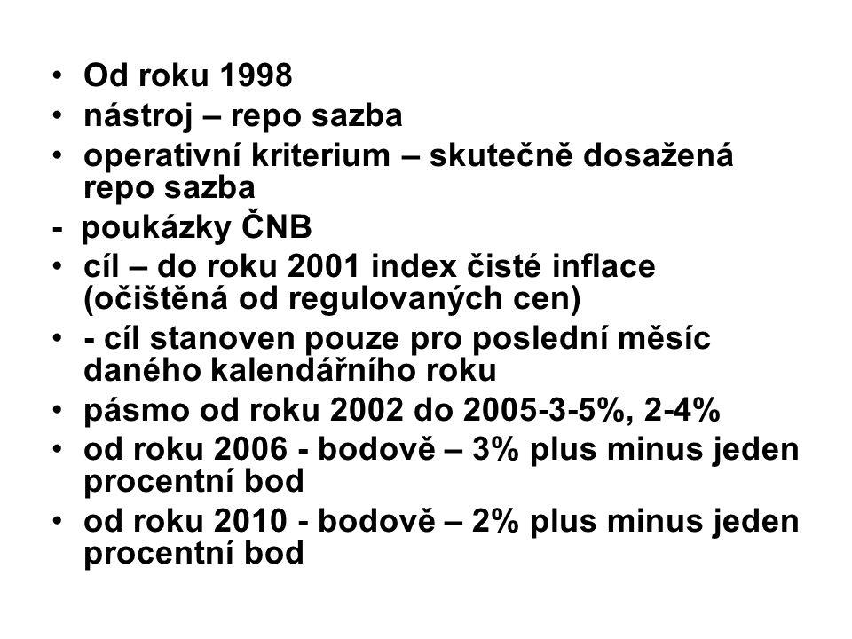 Od roku 1998 nástroj – repo sazba operativní kriterium – skutečně dosažená repo sazba - poukázky ČNB cíl – do roku 2001 index čisté inflace (očištěná