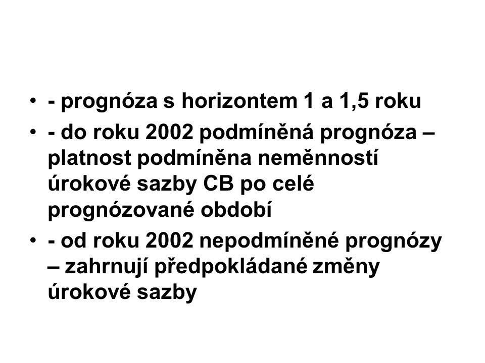 - prognóza s horizontem 1 a 1,5 roku - do roku 2002 podmíněná prognóza – platnost podmíněna neměnností úrokové sazby CB po celé prognózované období -