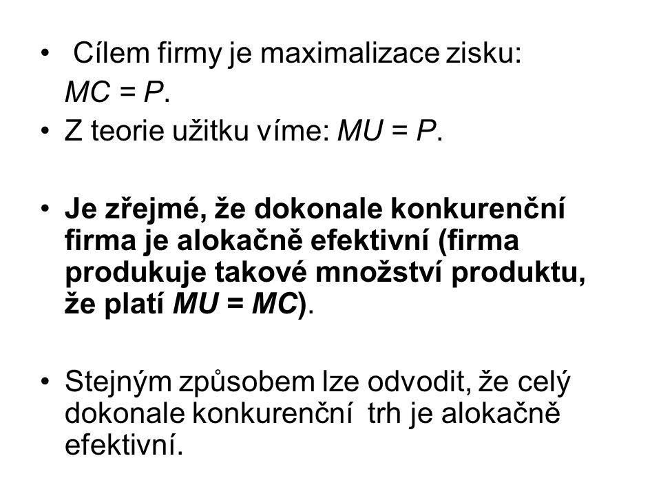 Cílem firmy je maximalizace zisku: MC = P.Z teorie užitku víme: MU = P.