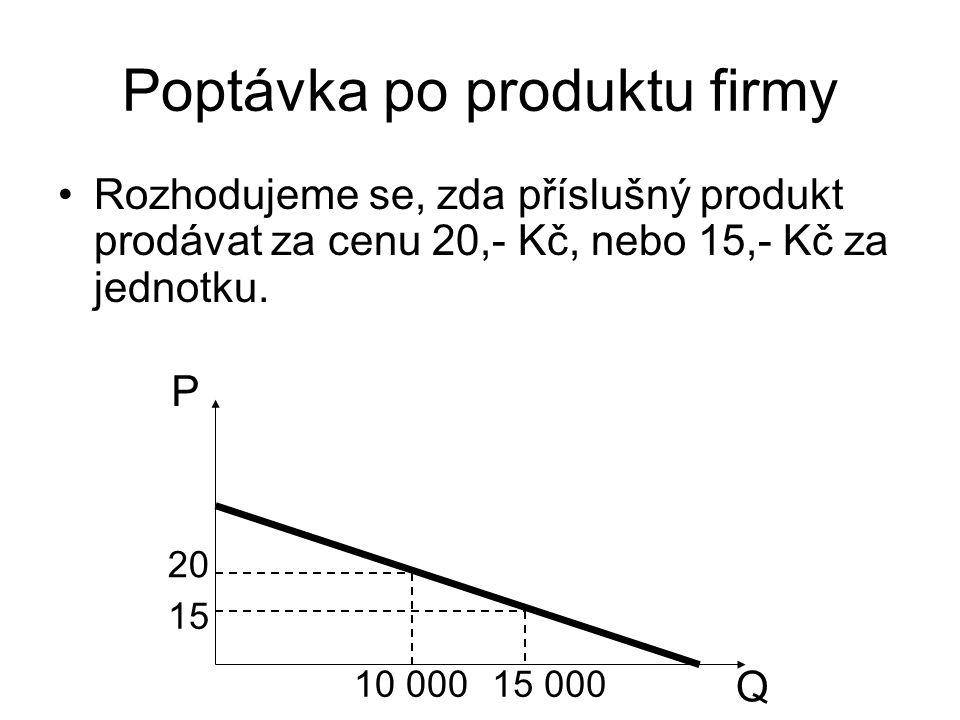 Poptávka po produktu firmy Rozhodujeme se, zda příslušný produkt prodávat za cenu 20,- Kč, nebo 15,- Kč za jednotku.