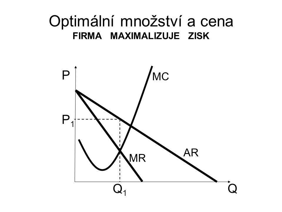 Optimální množství a cena FIRMA MAXIMALIZUJE ZISK Q P AR MR MC P1P1 Q1Q1