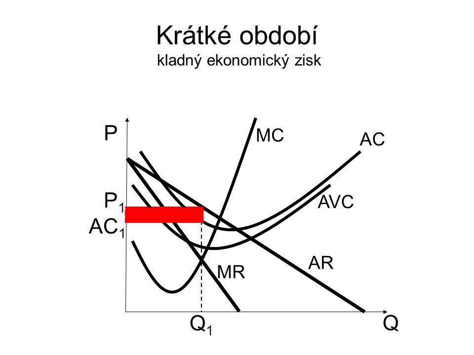 Krátké období kladný ekonomický zisk Q P AR MR MC P1P1 Q1Q1 AVC AC AC 1