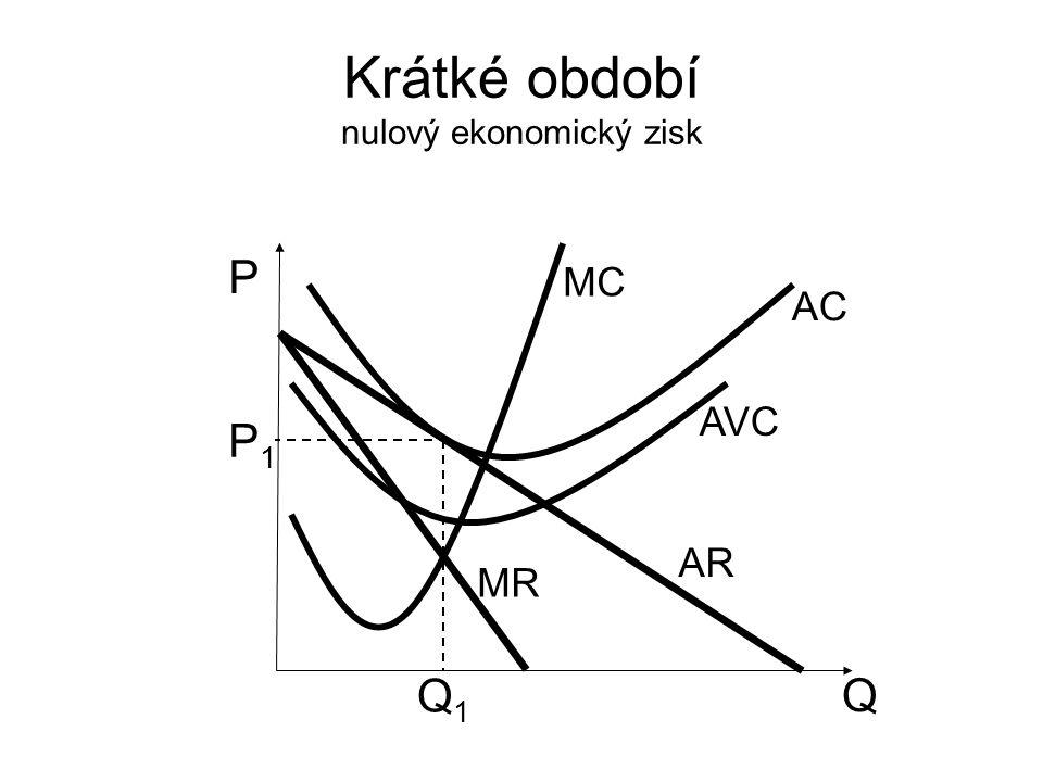 Krátké období nulový ekonomický zisk Q P AR MR MC P1P1 Q1Q1 AVC AC