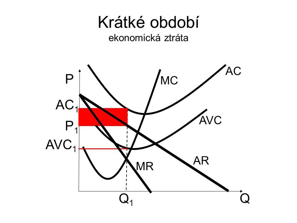 Krátké období ekonomická ztráta Q P AR MR MC P1P1 Q1Q1 AVC AC AC 1 AVC 1