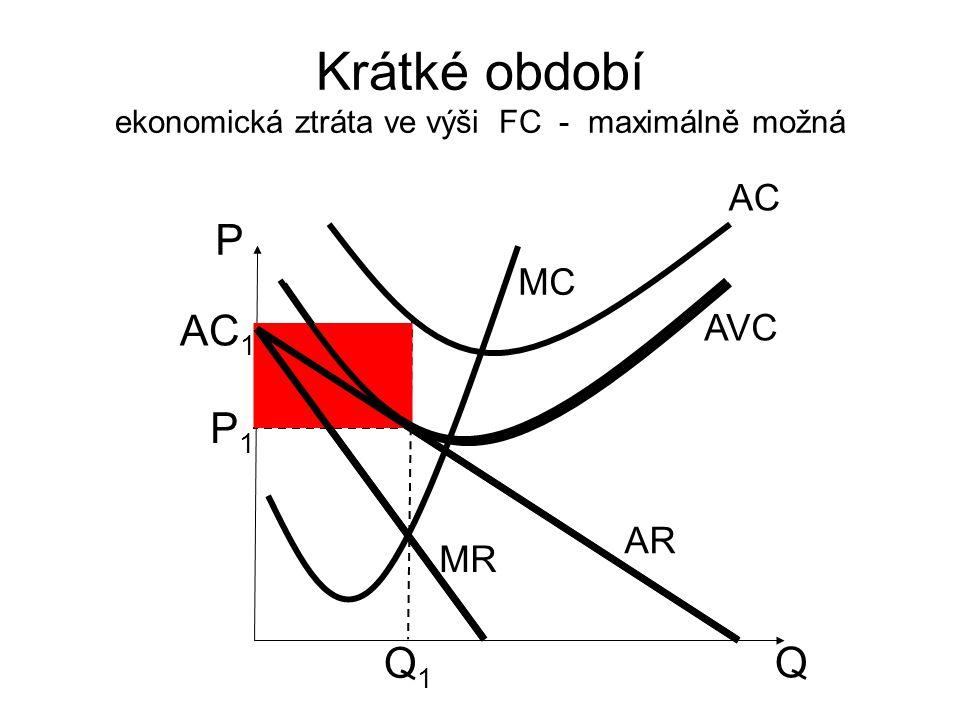 Krátké období ekonomická ztráta ve výši FC - maximálně možná Q P AR MR MC P1P1 Q1Q1 AVC AC AC 1