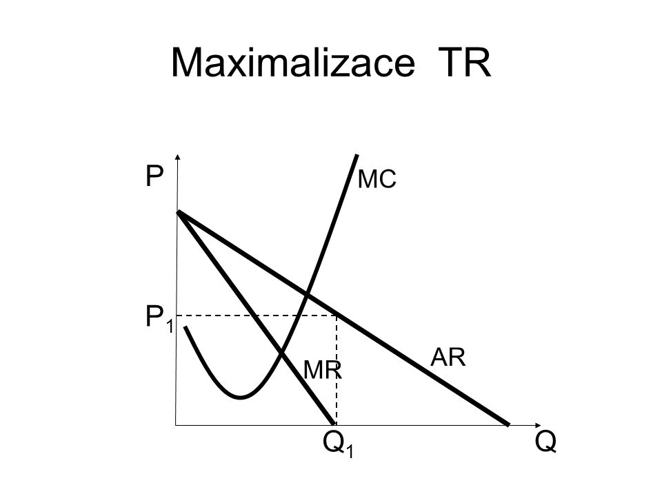 Maximalizace TR Q P AR MR MC P1P1 Q1Q1