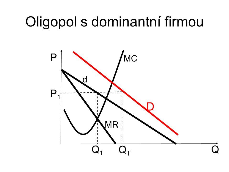 Oligopol s dominantní firmou Q P d MR MC P1P1 Q1Q1 QTQT D