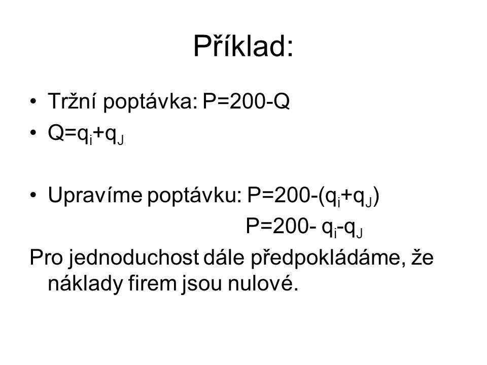 Příklad: Tržní poptávka: P=200-Q Q=q i +q J Upravíme poptávku: P=200-(q i +q J ) P=200- q i -q J Pro jednoduchost dále předpokládáme, že náklady firem jsou nulové.