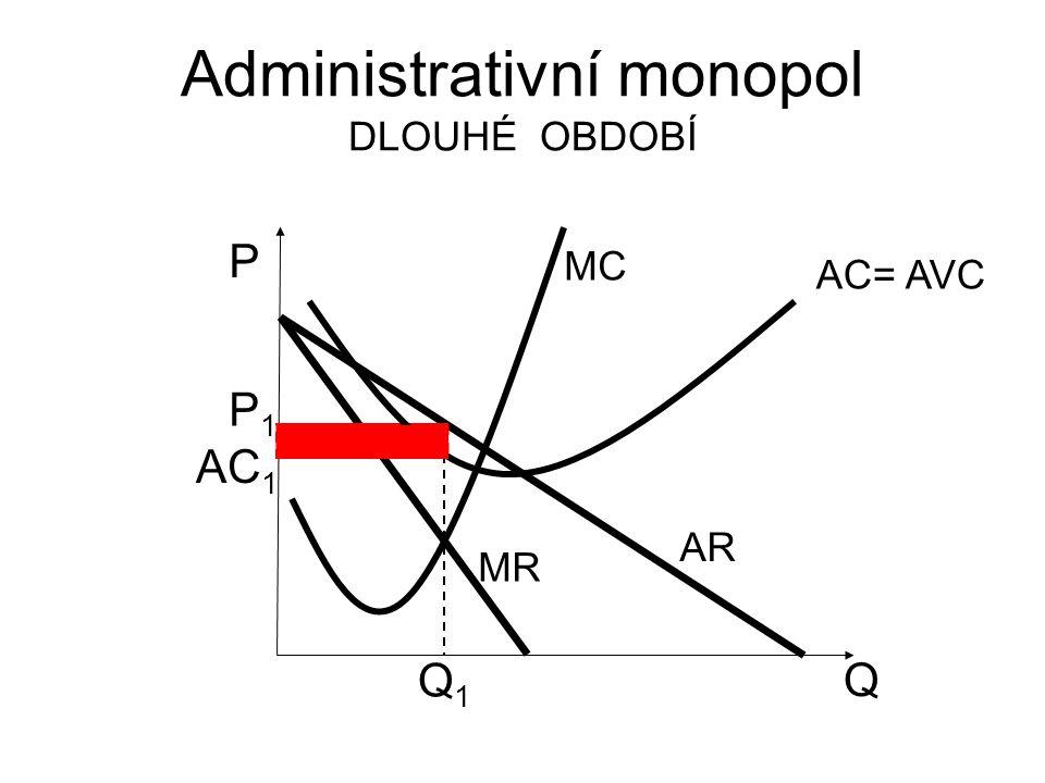 Administrativní monopol DLOUHÉ OBDOBÍ Q P AR MR MC P1P1 Q1Q1 AC= AVC AC 1