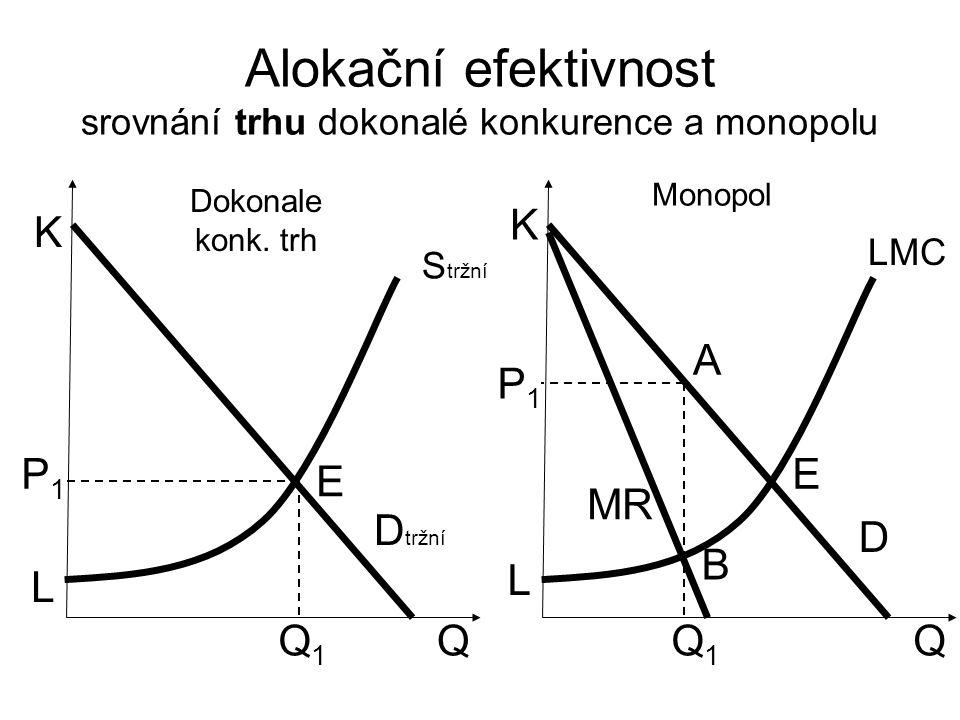 Alokační efektivnost srovnání trhu dokonalé konkurence a monopolu Q K D tržní S tržní P1P1 Q1Q1 Q D LMC P1P1 Q1Q1 A E B K L L E MR Dokonale konk.