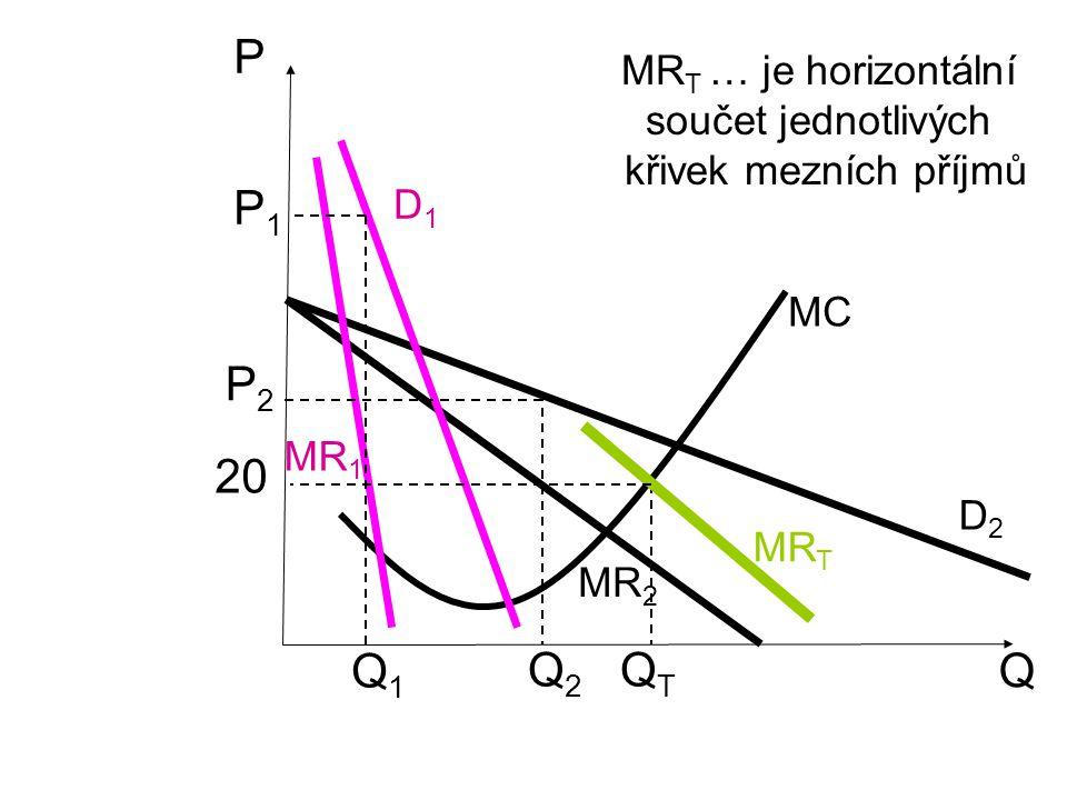 Q P D2D2 MR 2 MC P1P1 Q1Q1 MR 1 D1D1 MR T Q2Q2 QTQT P2P2 MR T … je horizontální součet jednotlivých křivek mezních příjmů 20