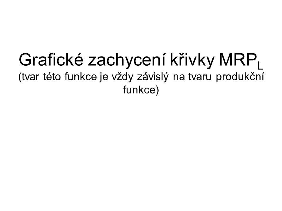 Grafické zachycení křivky MRP L (tvar této funkce je vždy závislý na tvaru produkční funkce)