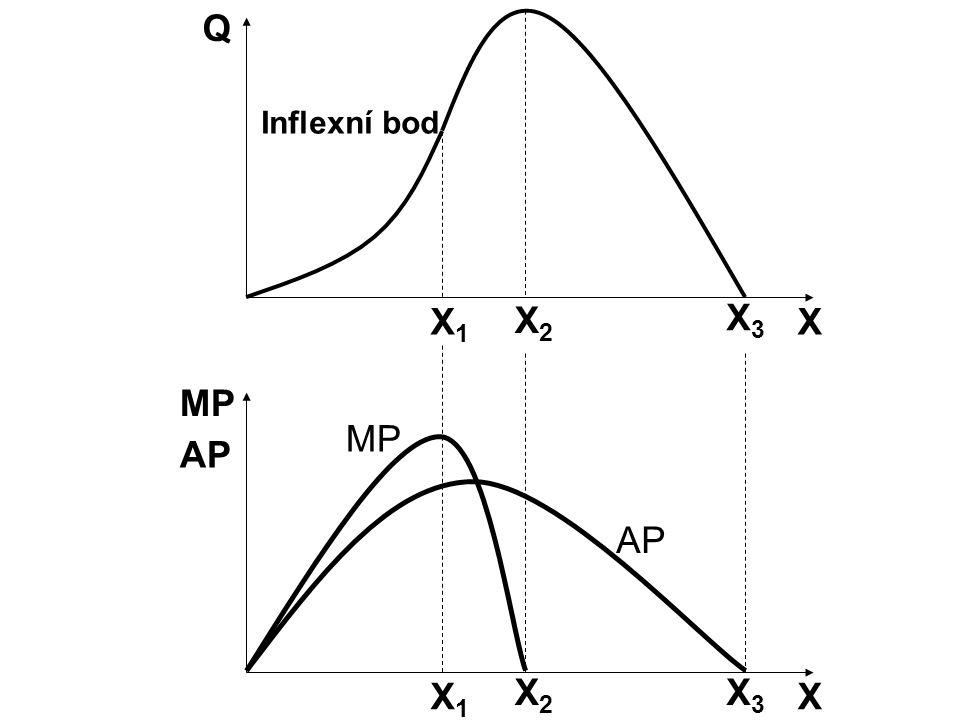 X Q Inflexní bod X1X1 X2X2 X3X3 X MP X1X1 X2X2 X3X3 AP
